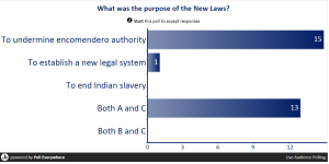 new laws poll